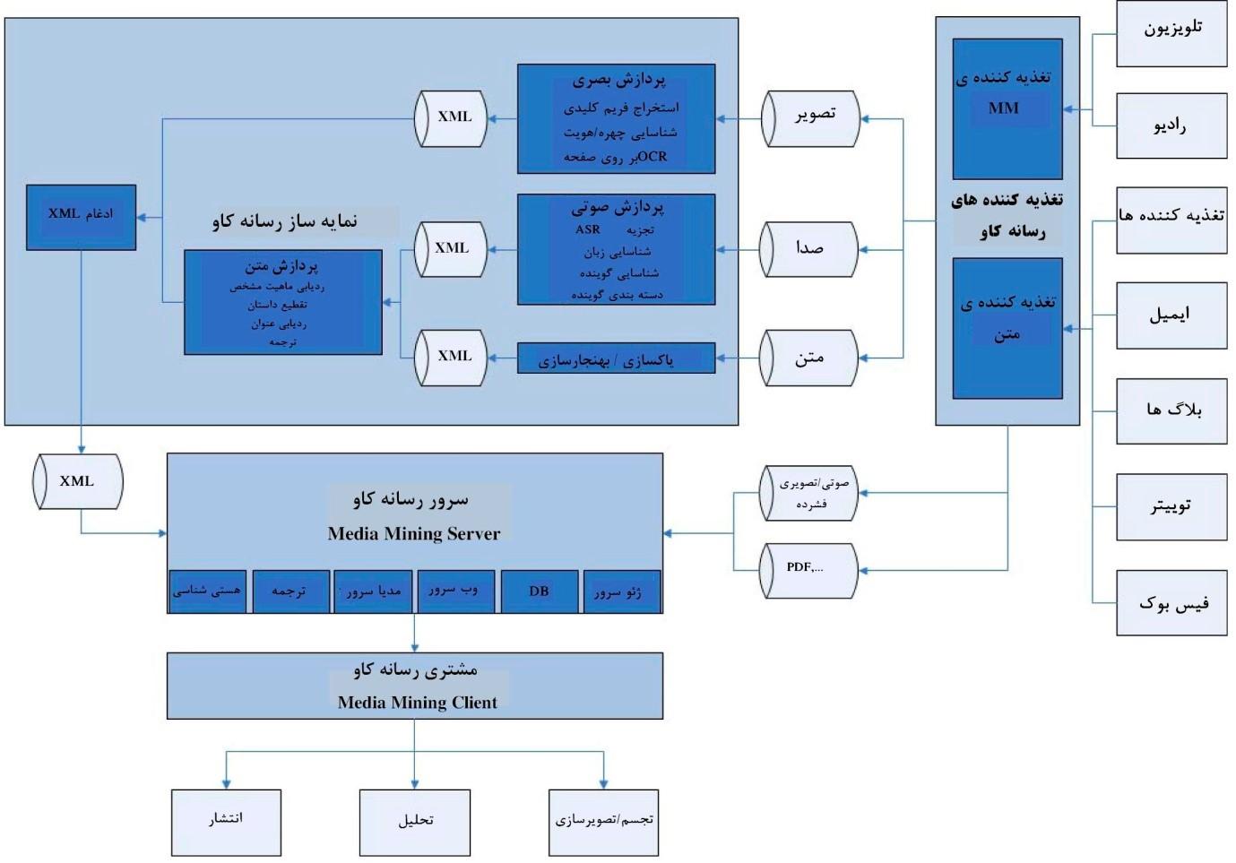 ساختار کلی سیستم MM