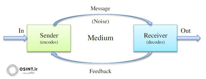 مدل ساده برقراری ارتباط