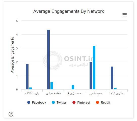 بررسی شبکه های اجتماعی