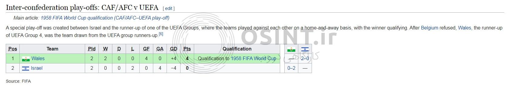 شکست اسرائیل در پلی آف ویژه برای صعود به جام جهانی 1958
