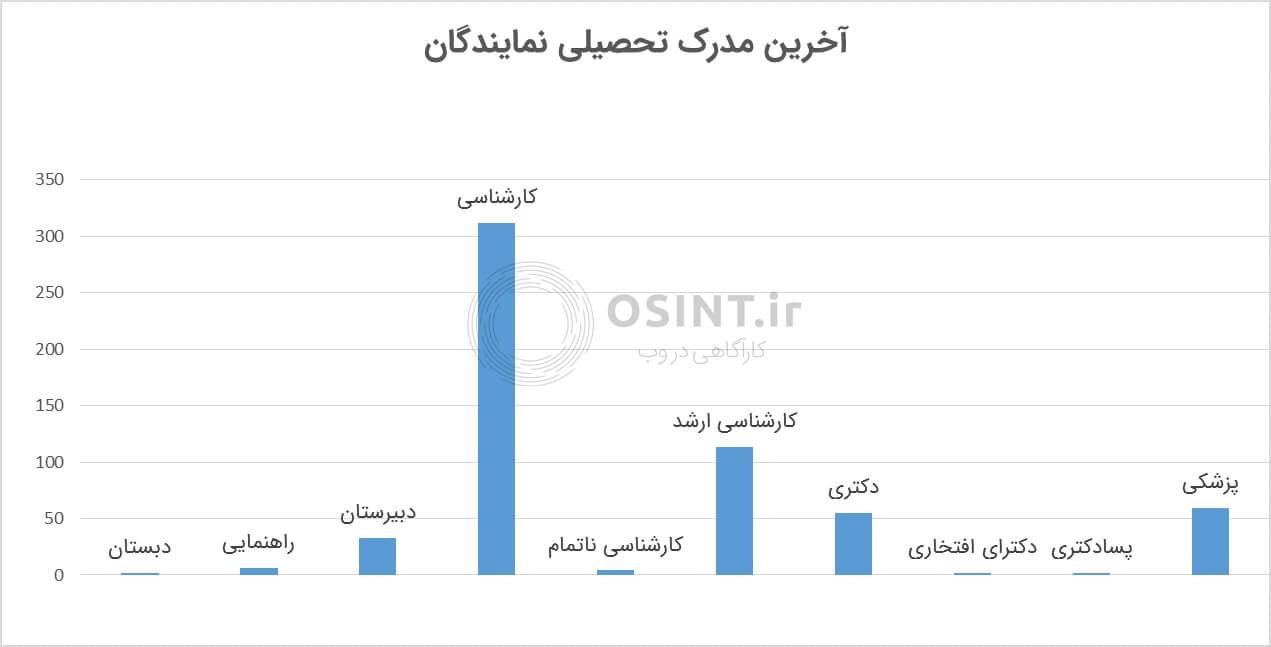 نمودار میله مدرک تحصیلی نمایندگان مجلس ترکیه