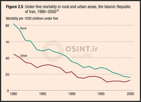 نمودار who درباره مرگ و میر کودکان در ایران