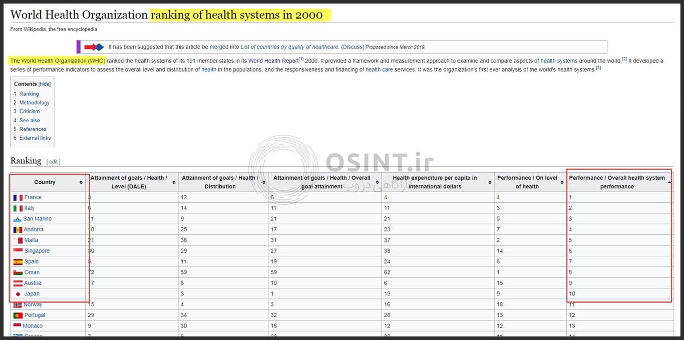 رتبه نظام های بهداشت و درمان در سال 2000