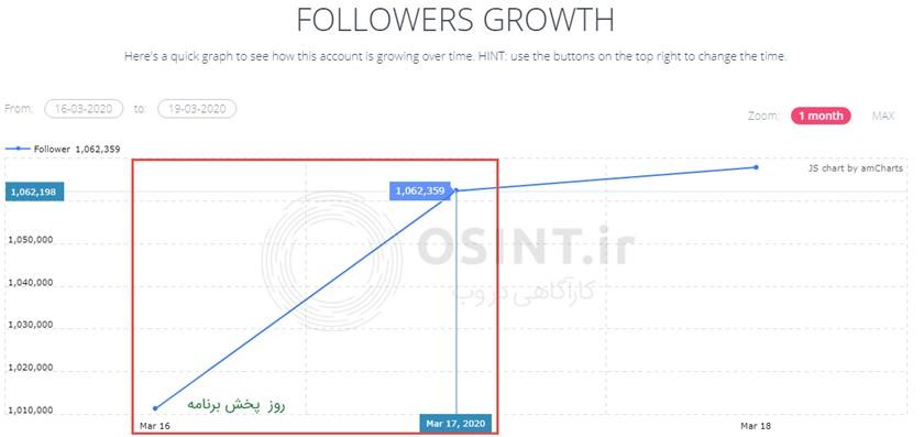نمودار روند تغییرات تعداد دنبالکنندگان پیج رستمی