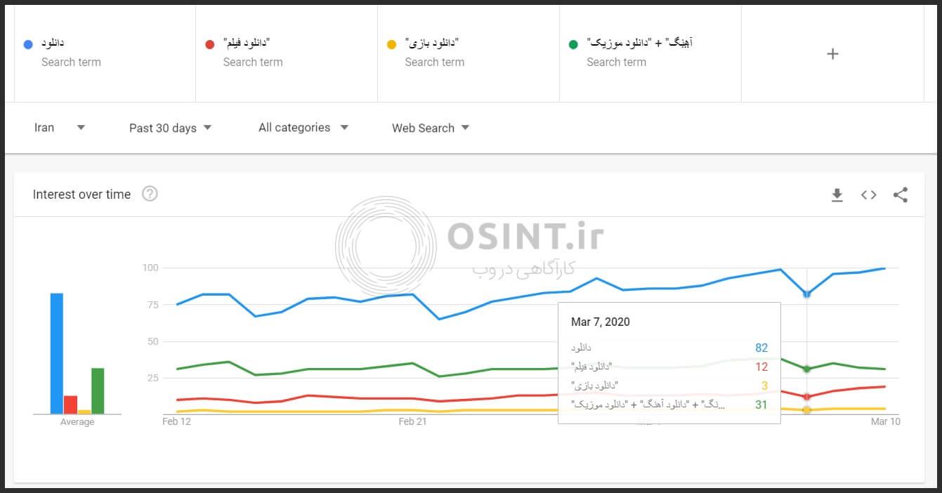 میزان جستجوی دانلود در گوگل