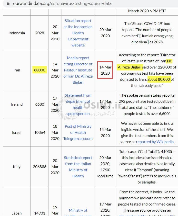 جدول تعداد تست تشخیص کروتا در کشورهای مختلف