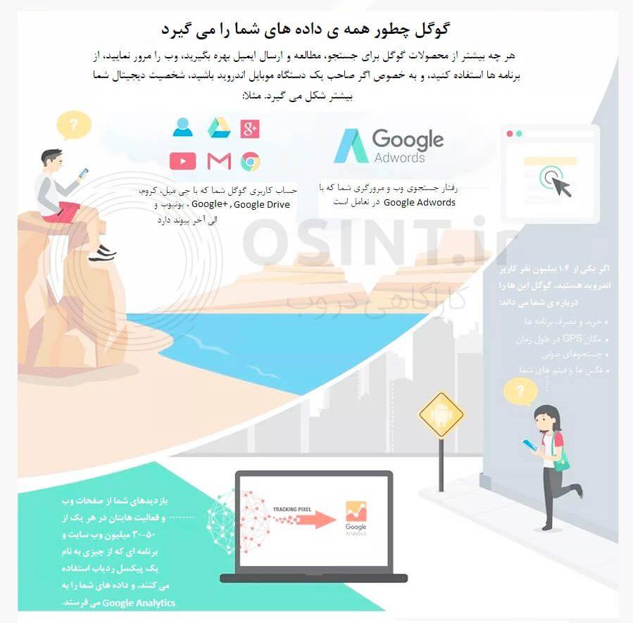 گوگل چه چیزی تز ما میداند 2
