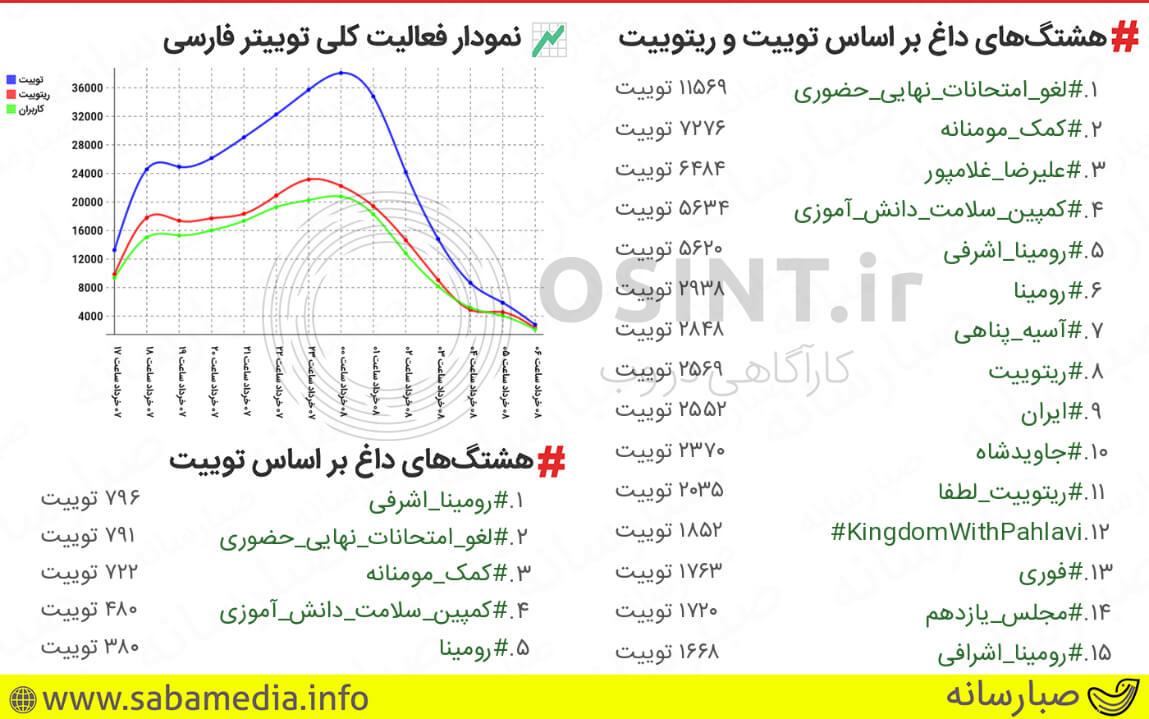 هشتگهای ترند 7 و 8 خرداد