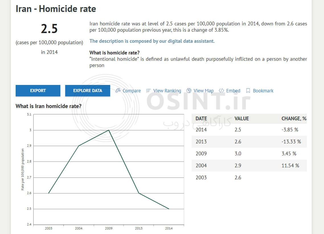 نرخ قتل در ایران