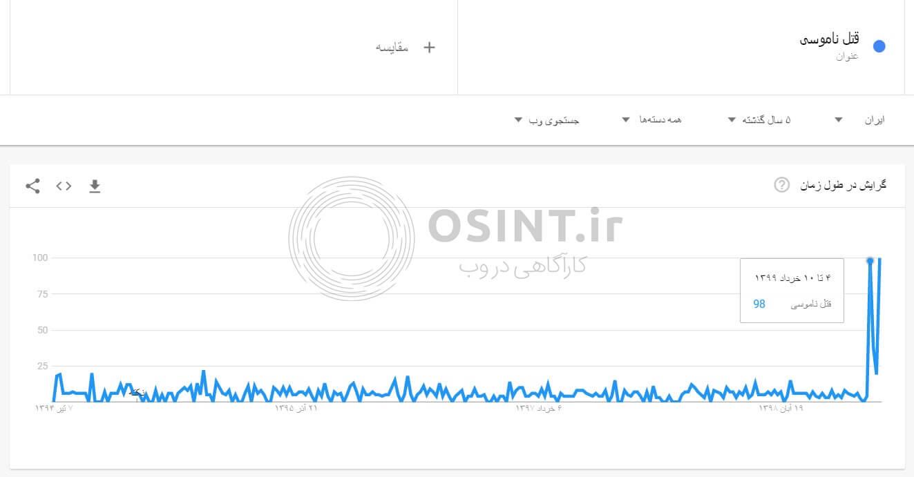 میزان سرچ موضوع قتل ناموسی در گوگل