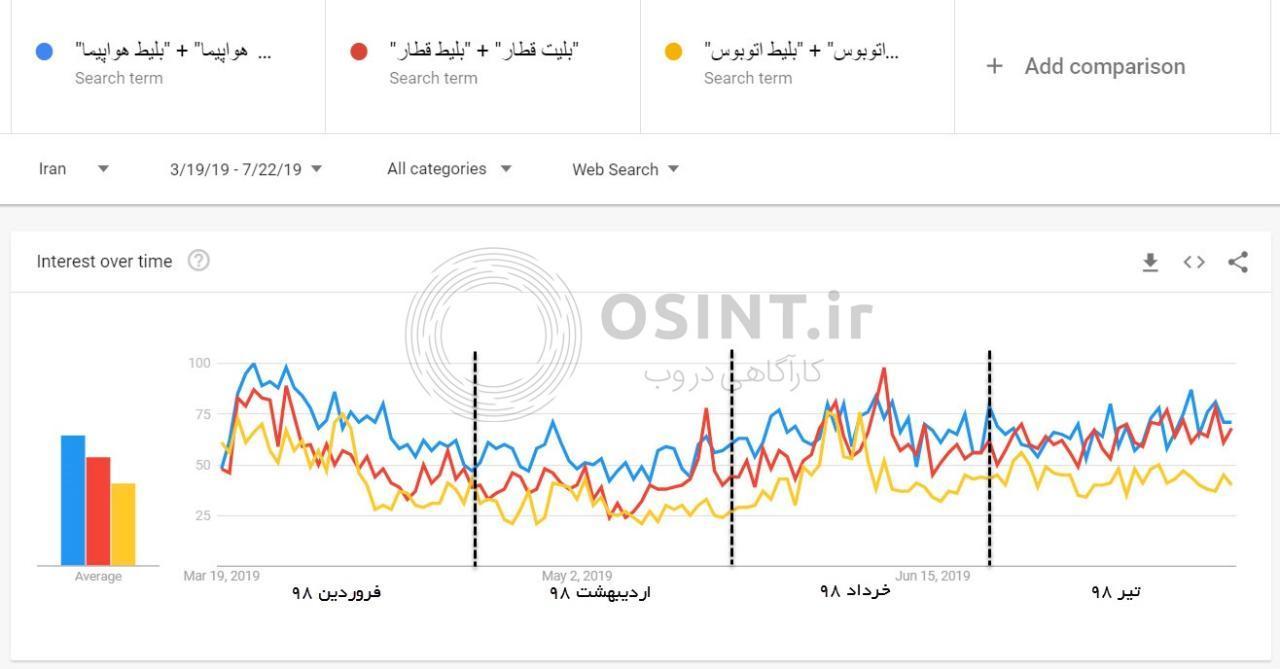 میزان جستجوی بلیت در چهار ماه اول 98